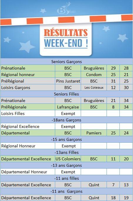 Résultat Week end 30 janvier
